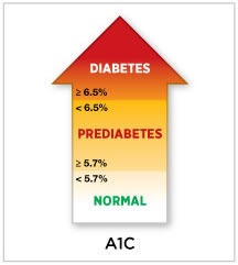 what is a normal a1c for a diabetic