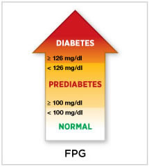 Diagnosing Diabetes And Learning About Prediabetes