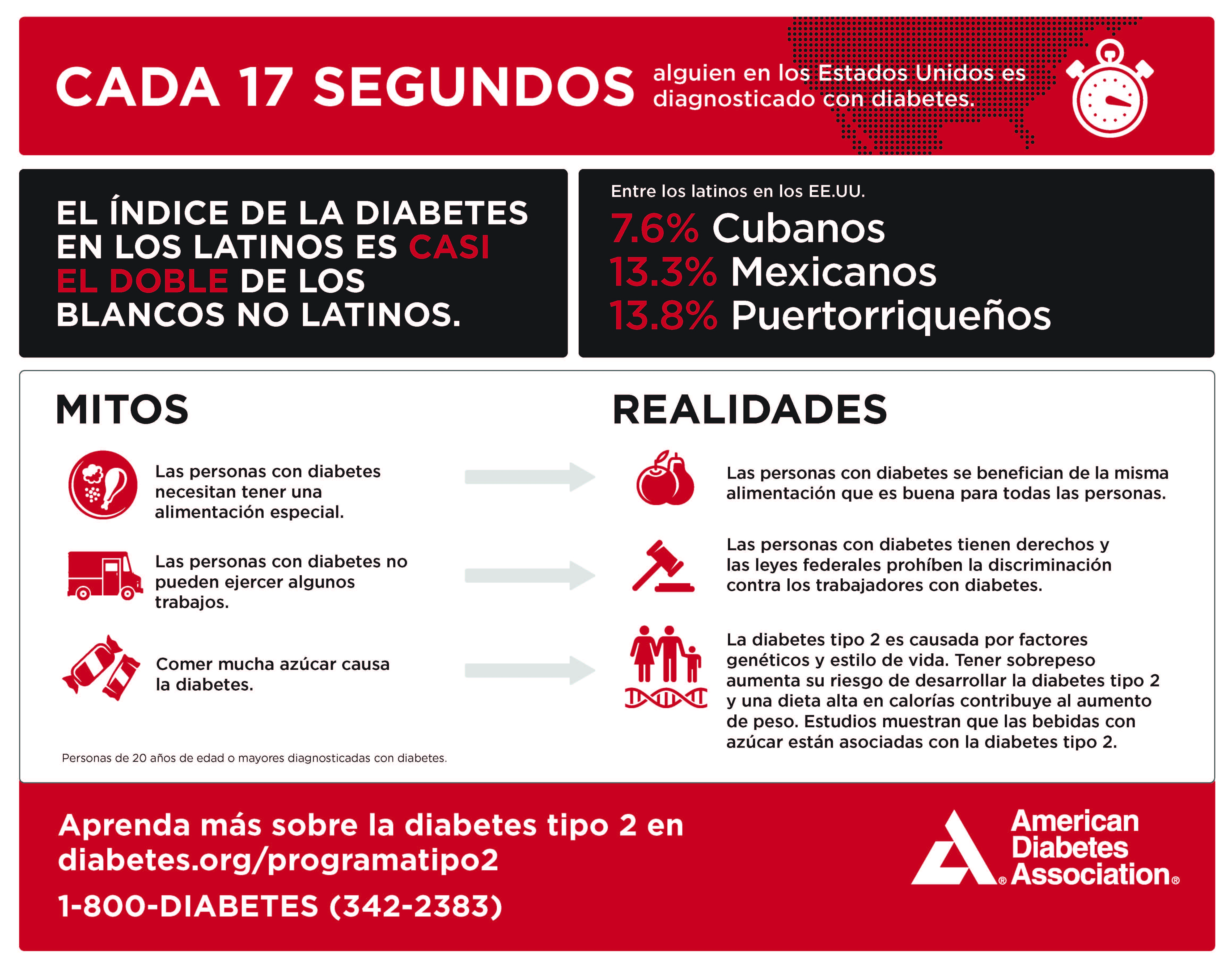 Infographic: Diabetes Myths & Facts (Hispanic Americans