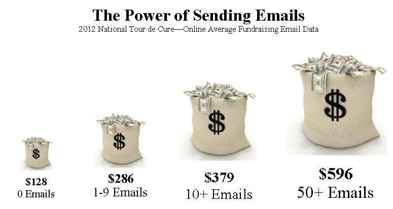 Power of Emails